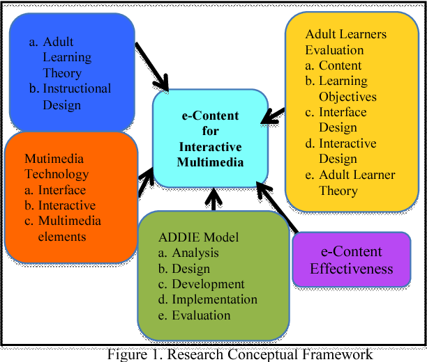 Figure 1 From Incorporating Instructional Design And Adult Learning Theory In The E Content Development Of An Interactive Multimedia Course Semantic Scholar