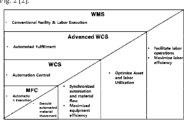 Figure 2 from Design of Warehouse Contol System for