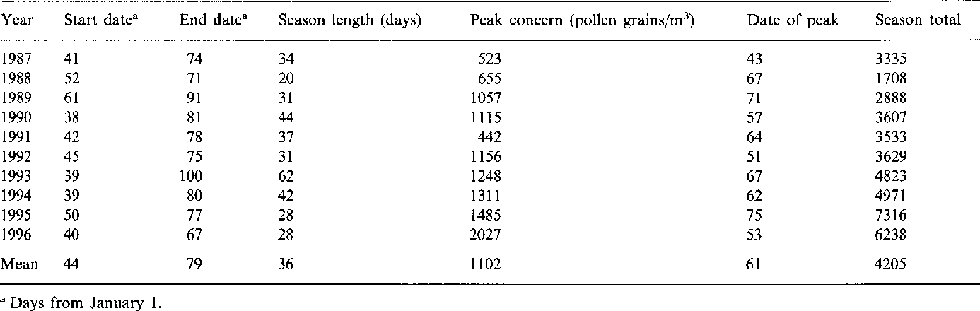 A long-term study of winter and early spring tree pollen in
