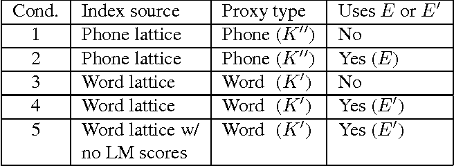 Using proxies for OOV keywords in the keyword search task