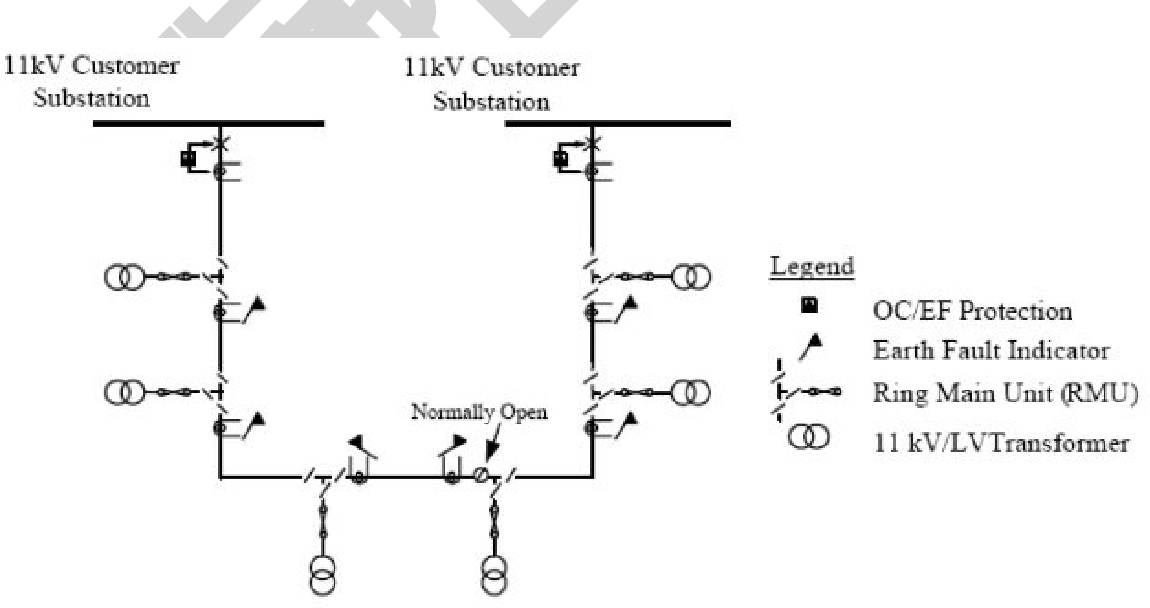 Pdf Electric Power Distribution Systems 1 Introduction 2 Distribution System Planning 2 1 Basic Design Criteria 2 2 Network Configuration 2 3 Reliability Considerations 2 4 Load Characteristics And Types Of Customer 2 5 Equipment Specification