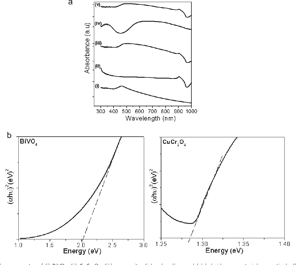 Figure 5 from Visible light-driven novel nanocomposite
