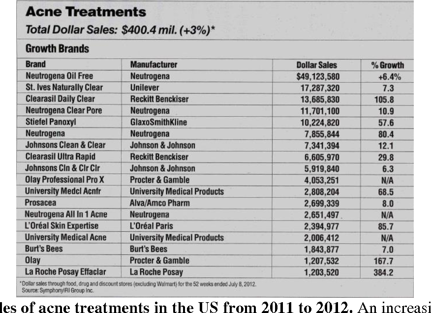 Table 1 From The Cause And Treatment Of Acne Vulgaris Fact Versus Fiction Semantic Scholar