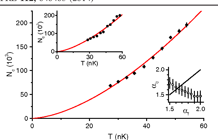 Figure 2 from Quantum Joule-Thomson effect in a saturated