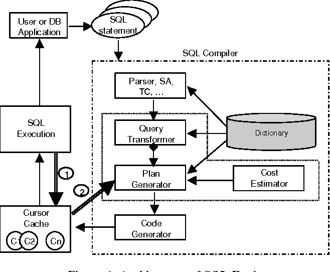 Figure 1 from Adaptive Statistics in Oracle 12c - Semantic