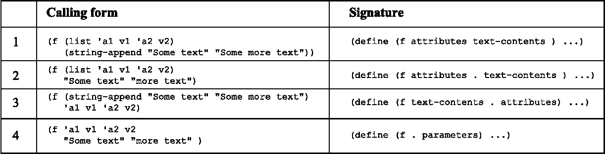 Figure 5 from Using Lisp as a Markup Language The LAML