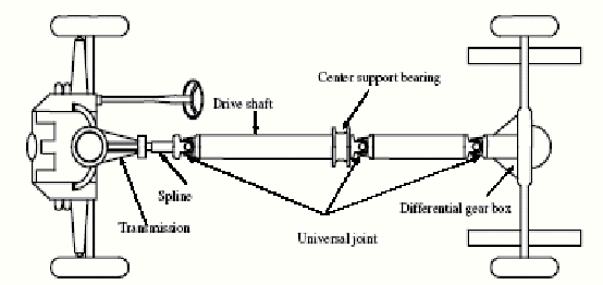 Figure 1 from Design and Optimization of Drive Shaft with