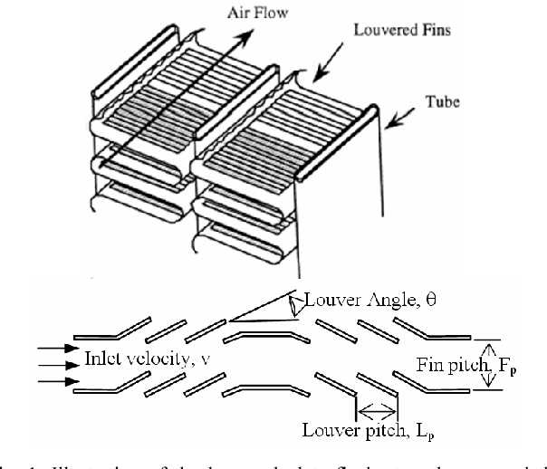 Thermal characteristics of louvered fins with a low-reynolds