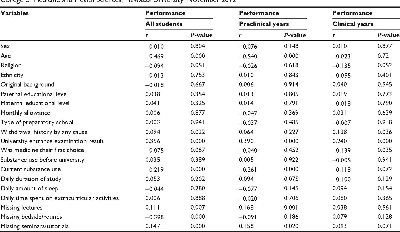 PDF] Predictors of self-reported academic performance among