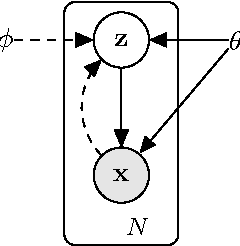 Figure 1 from Auto-Encoding Variational Bayes - Semantic Scholar