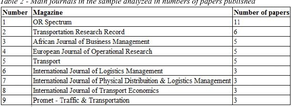 PDF] What is the importance of data mining for logistics and