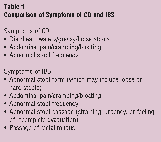 Table 1 from Celiac Disease versus Irritable Bowel Syndrome