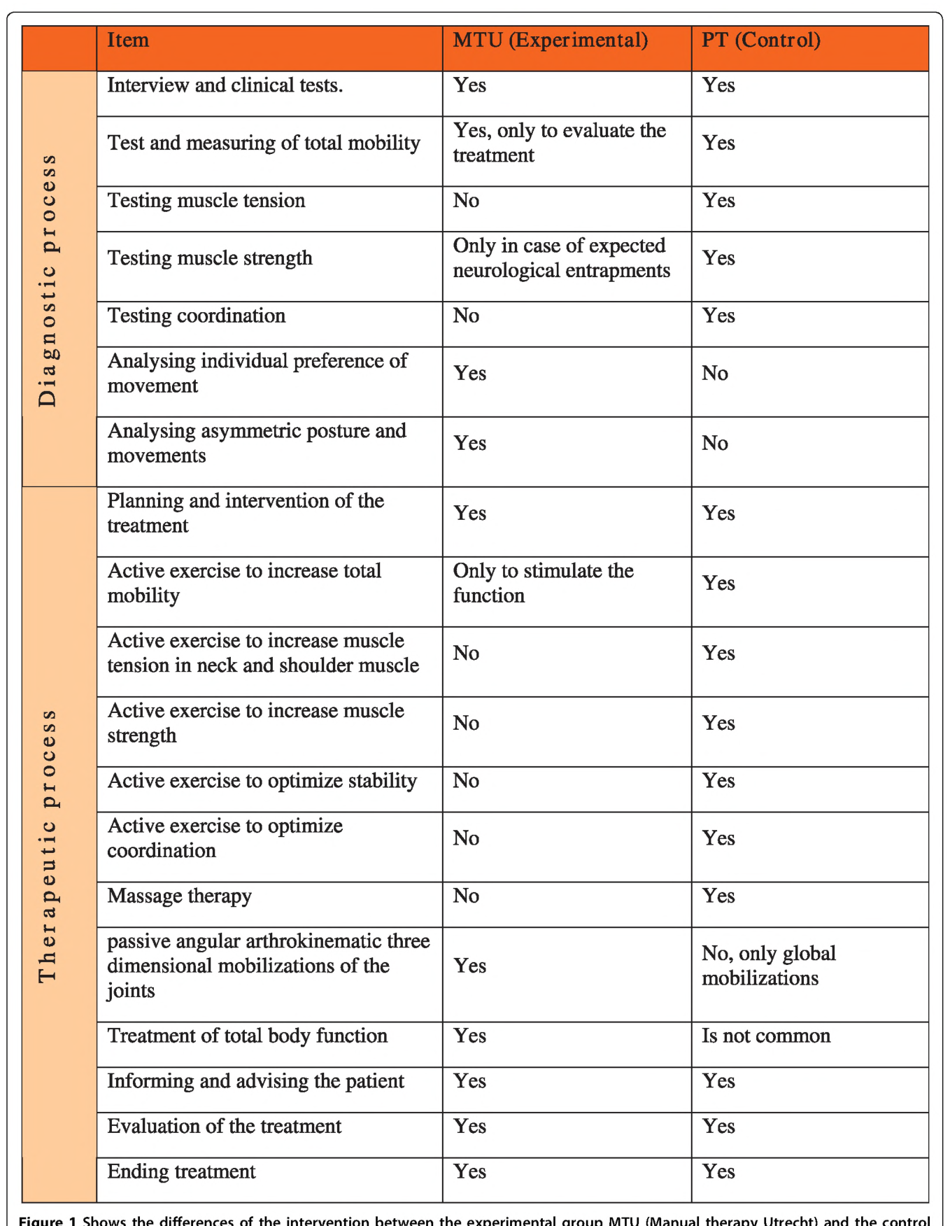 The effectiveness and cost-evaluation of manual therapy and ...