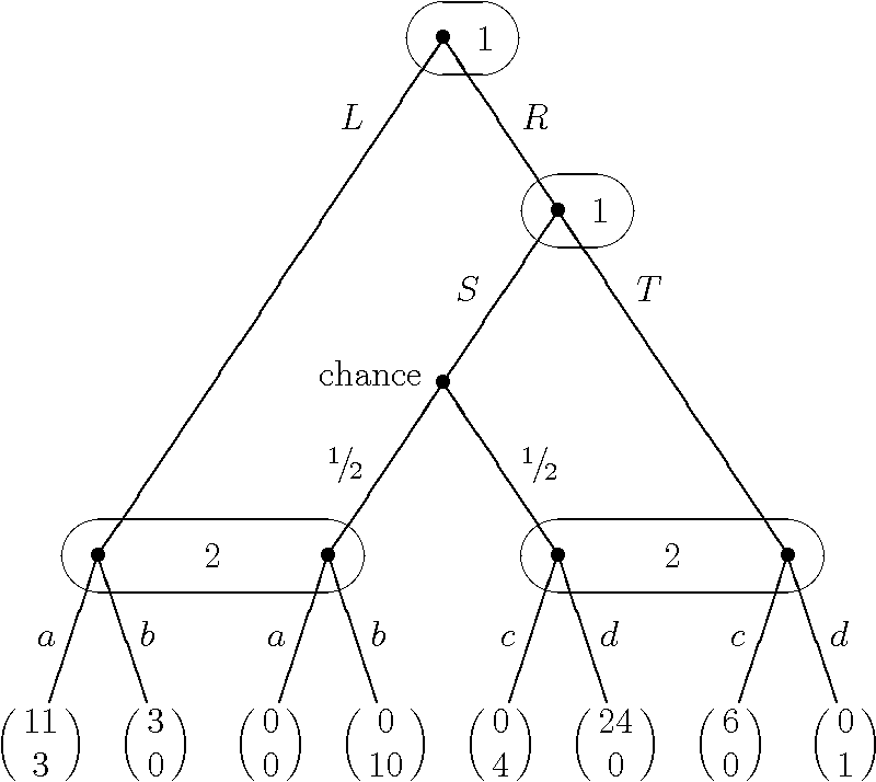 Figure 2 1 From Computing Normal Form Perfect Equilibria For Extensive Two Person Games Semantic Scholar
