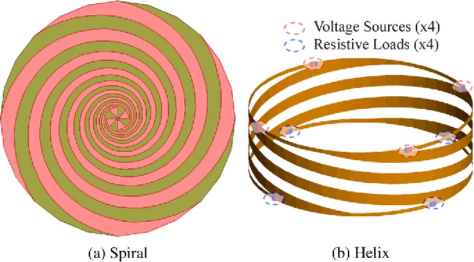 Figure 2 from Four-Armed Spiral-Helix Antenna - Semantic Scholar