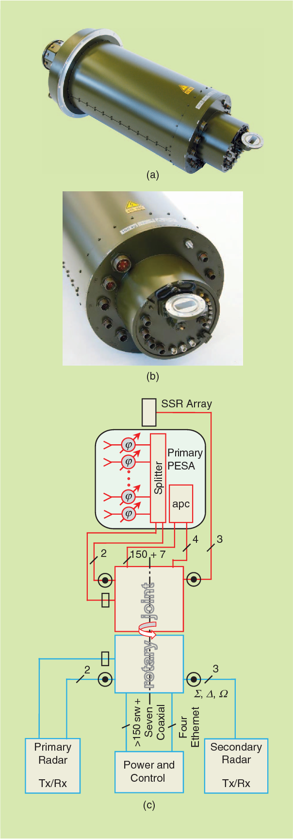 Refining Radar Architectures: Multichannel Rotary Joints for