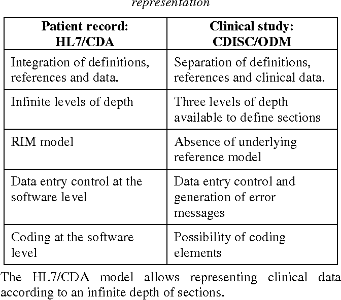 Table 2 from Electronic Healthcare Record and Clinical