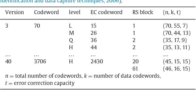An aesthetic QR code solution based on error correction