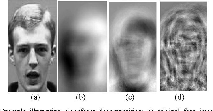 A Fast Mobile Face Recognition System for Android OS Based
