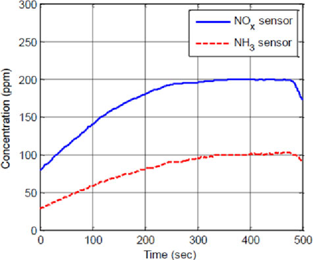 Figure 5 from NO$_x$ Sensor Reading Correction in Diesel
