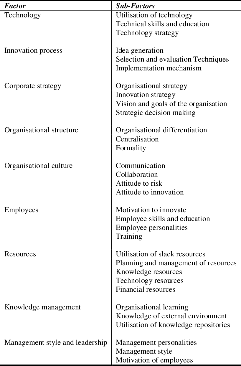 PDF] Factors influencing an organisation's ability to manage