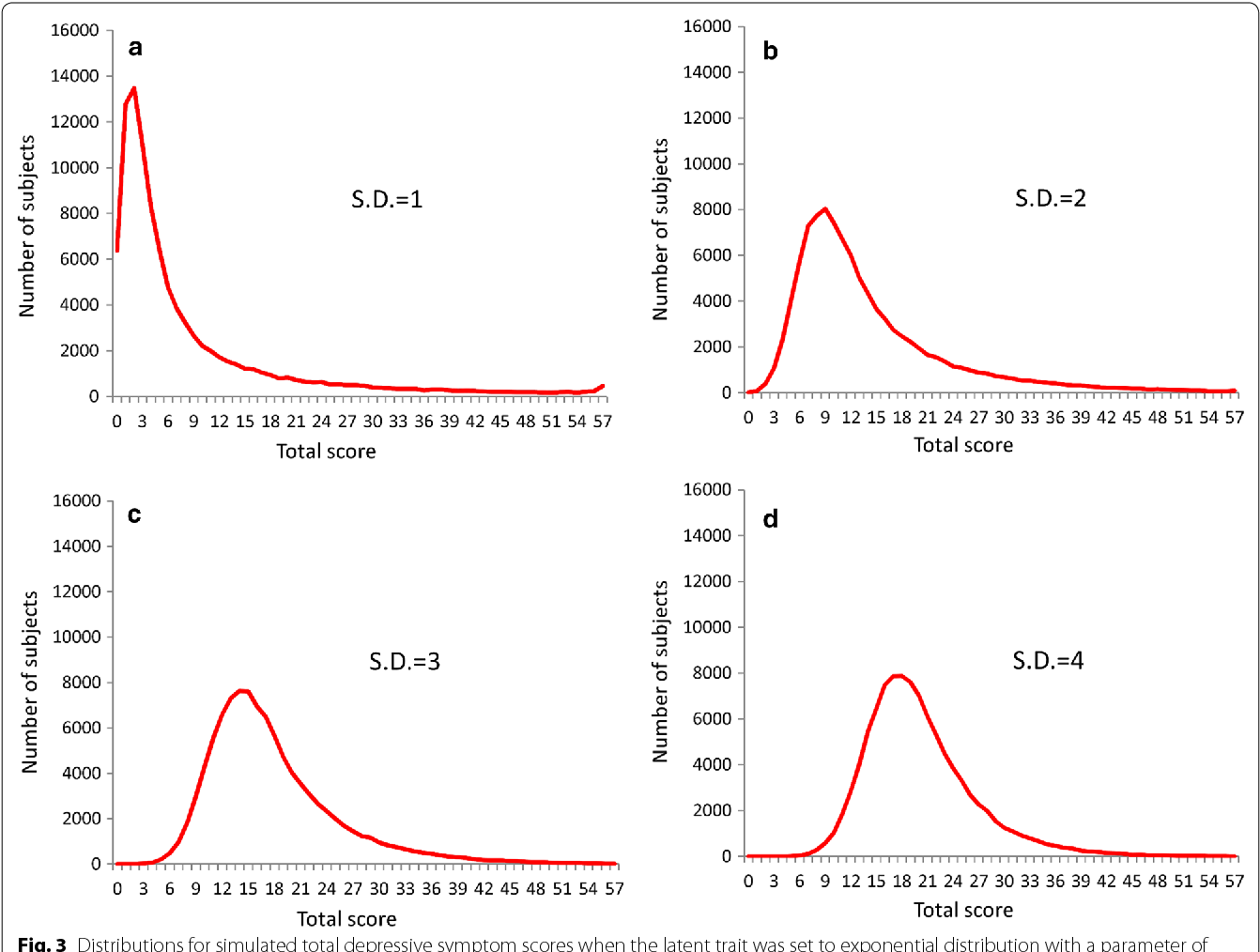 Figure 3 from Exponential distribution of total depressive
