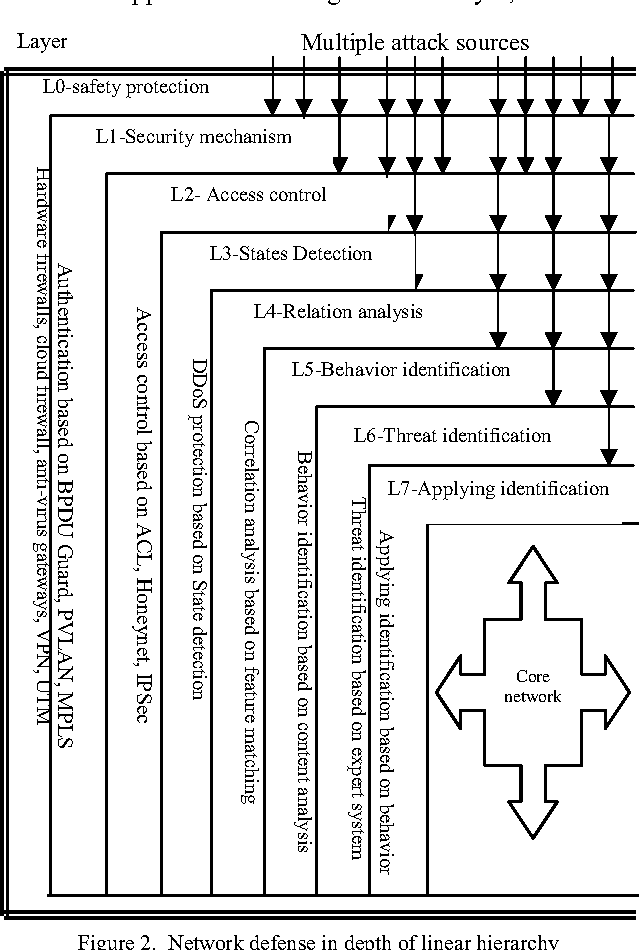 Figure 2 From Research On Defense In Depth Model Of Information