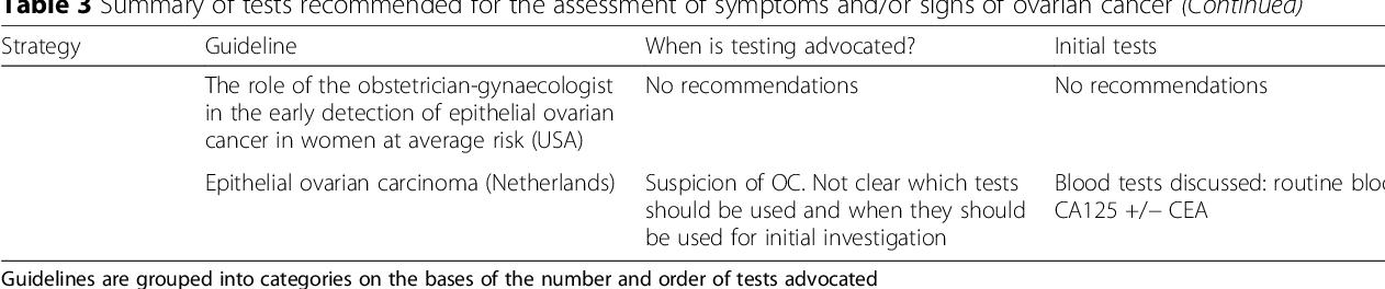 Variation In The Initial Assessment And Investigation For Ovarian Cancer In Symptomatic Women A Systematic Review Of International Guidelines Semantic Scholar