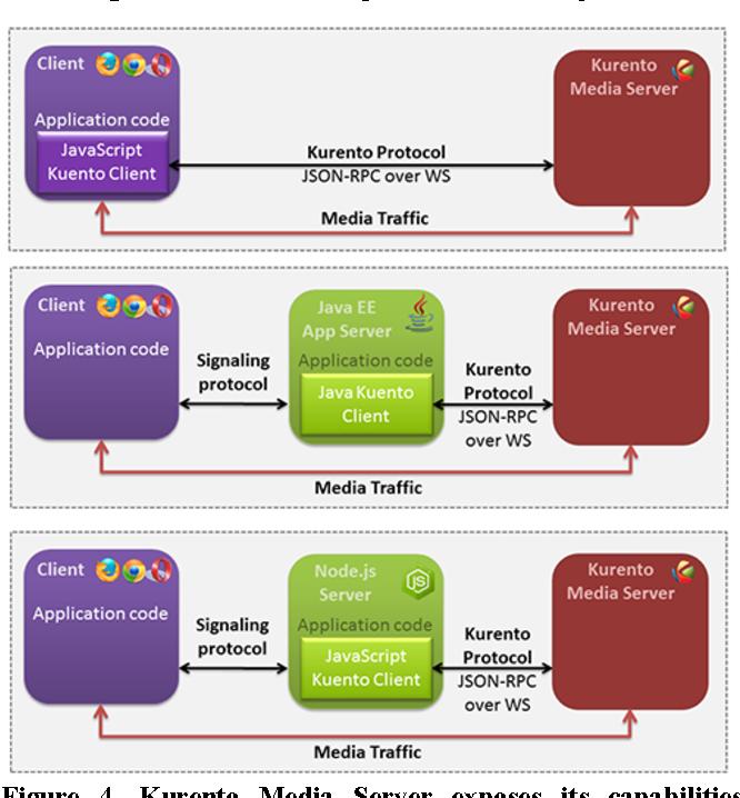 Figure 4 from Kurento: The WebRTC Modular Media Server
