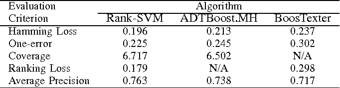 A k-nearest neighbor based algorithm for multi-label