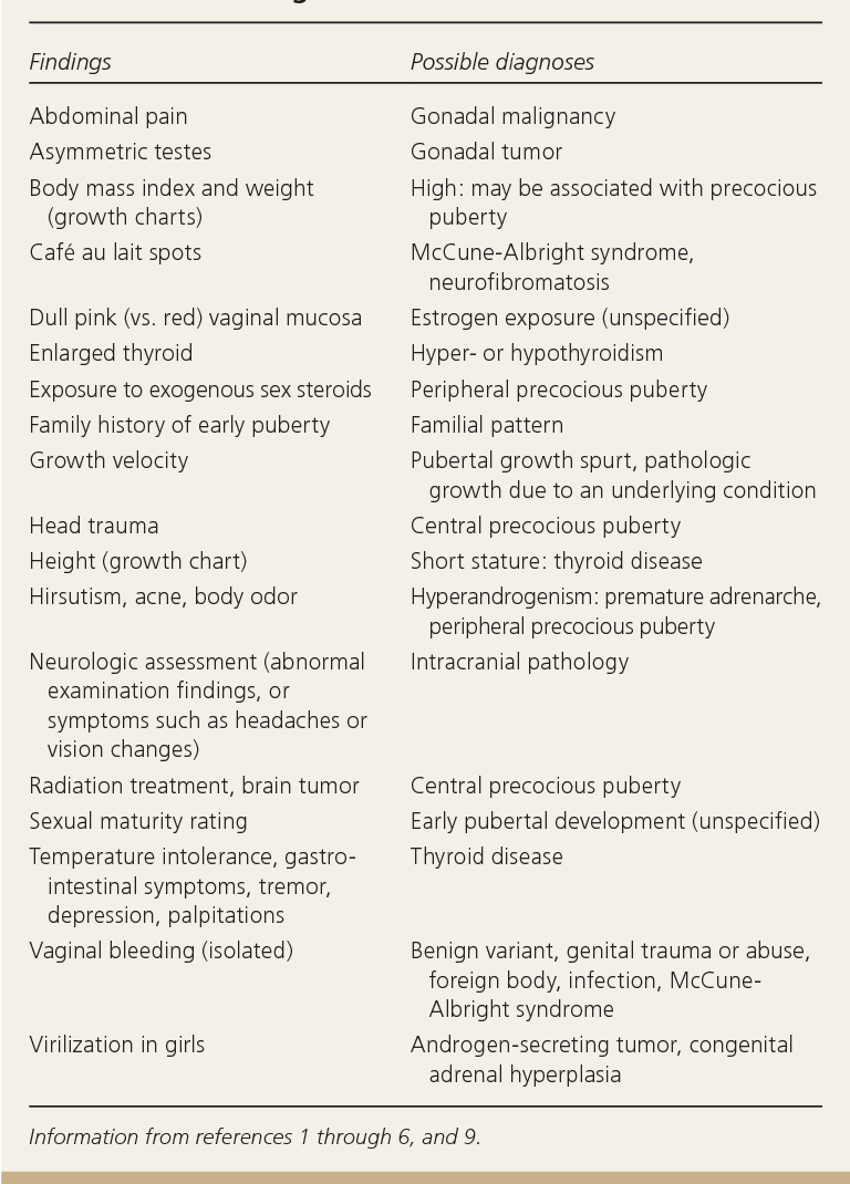 Table 3 from Disorders of Puberty: An Approach to Diagnosis