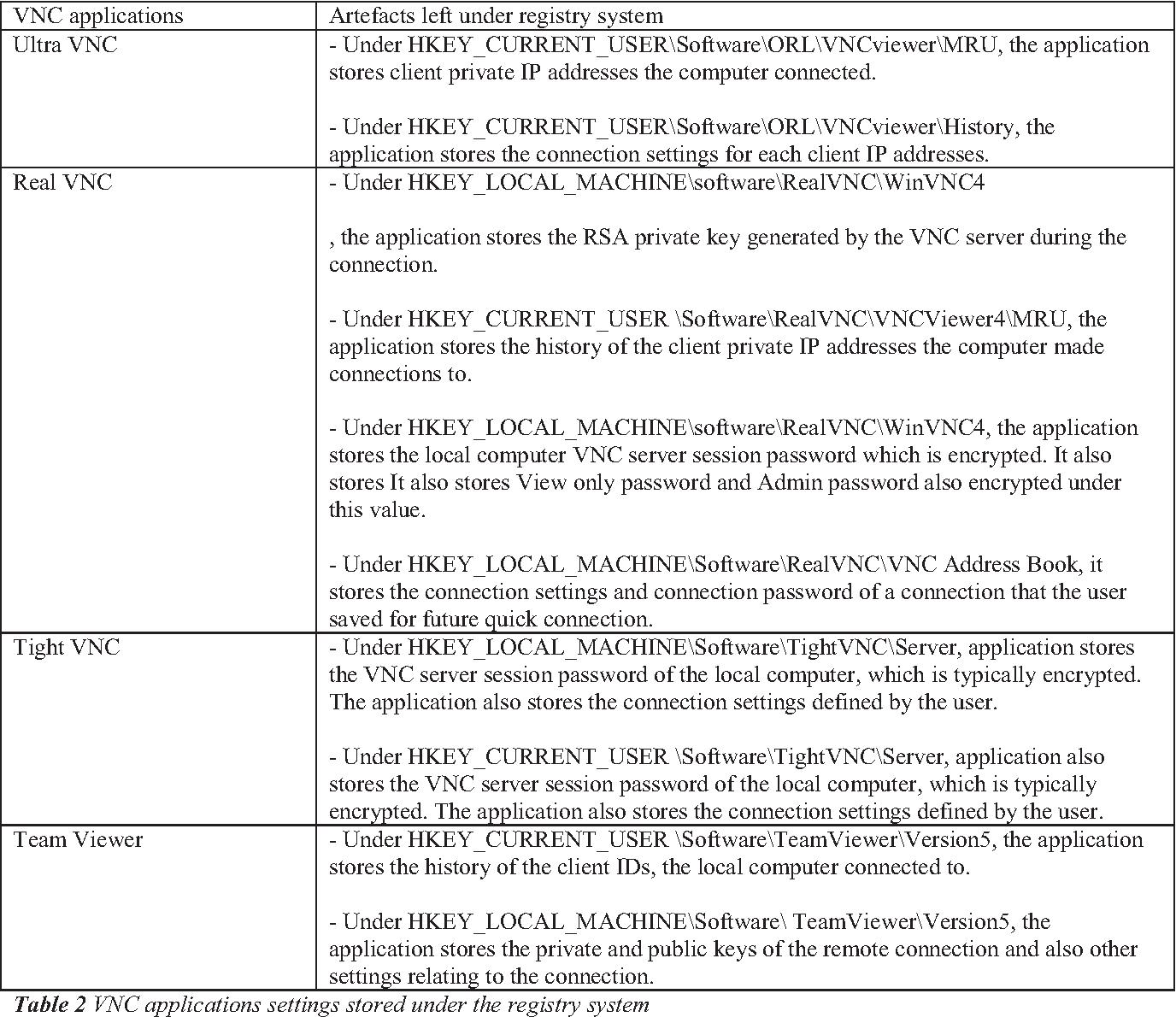 PDF] Forensics for VNC and RDP on Windows Platform