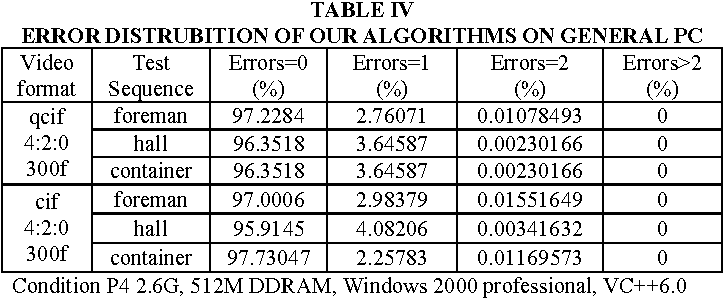 A Fast Algorithm for YCbCr to RGB Conversion - Semantic Scholar