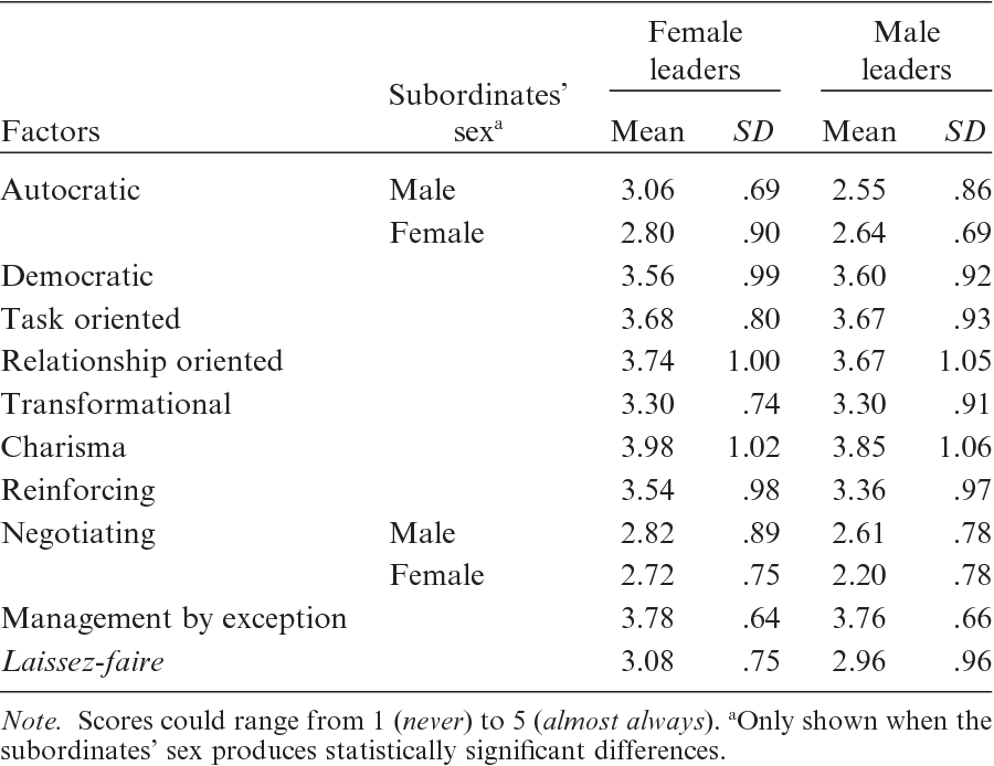 Gender Differences in Leadership Styles as a Function of