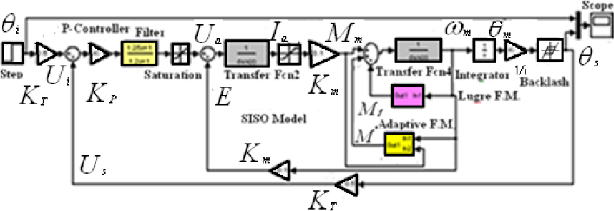 Figure 2 from Modeling and Simulation of the Nonlinear