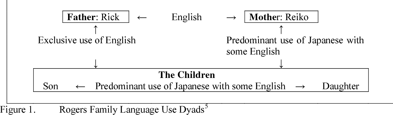 Talking Tactics Fathers Language Work In Bilingual Childrearing In Intermarried Families In Japan Semantic Scholar