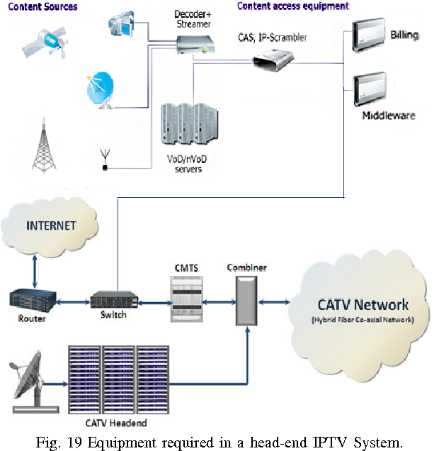 Figure 19 from Design the hybrid optic fiber-coax network