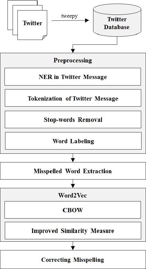 Word2Vec based spelling correction method of Twitter message