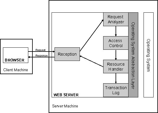 Pdf Survey Of Technologies For Web Application Development Semantic Scholar