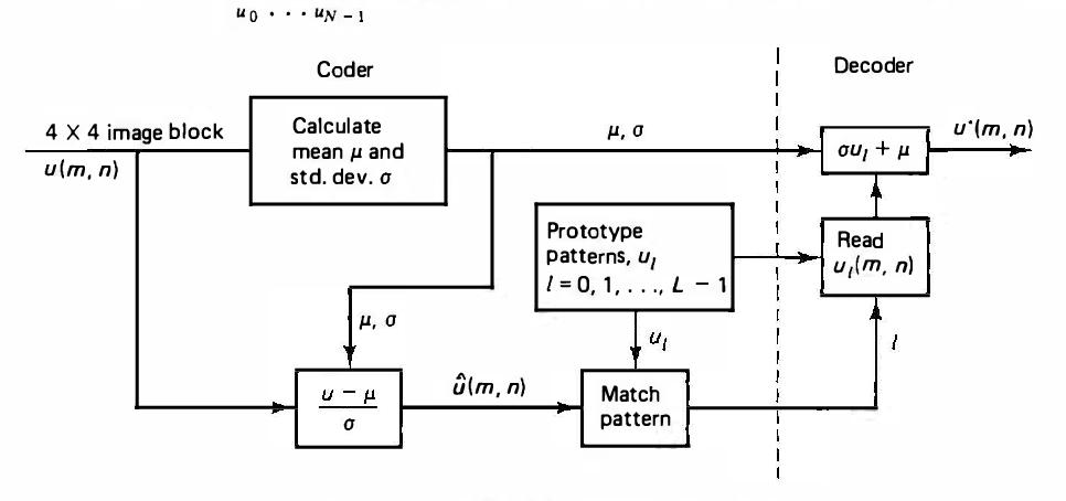 figure 11.2