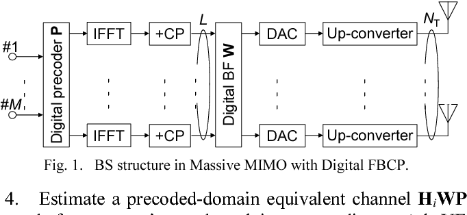 Experimental evaluation of digital beamforming for 5G multi