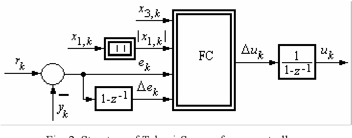 Pdf Automatic Control A Simple Fuzzy Control Design For Powertrain Systems With Three Inertias Semantic Scholar