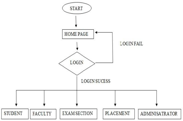 Figure 1 from Web Based Student Information Management