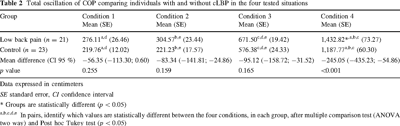Postural control in individuals with and without non