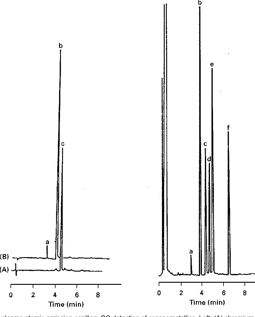 METAL ANALYSIS: GAS AND LIQUID CHROMATOGRAPHY - Semantic Scholar