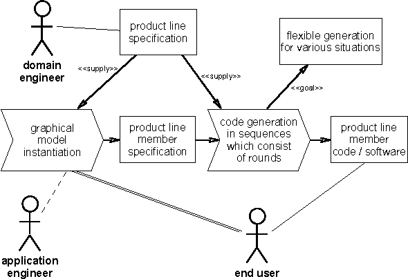 Figure 2 from SimPL A Simple Software Production Line for