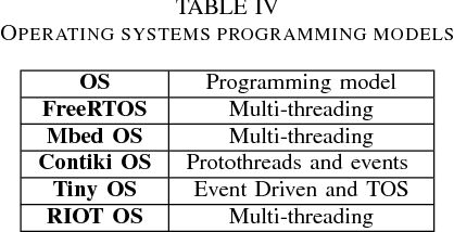 Comparison of IoT Constrained Devices Operating Systems: A