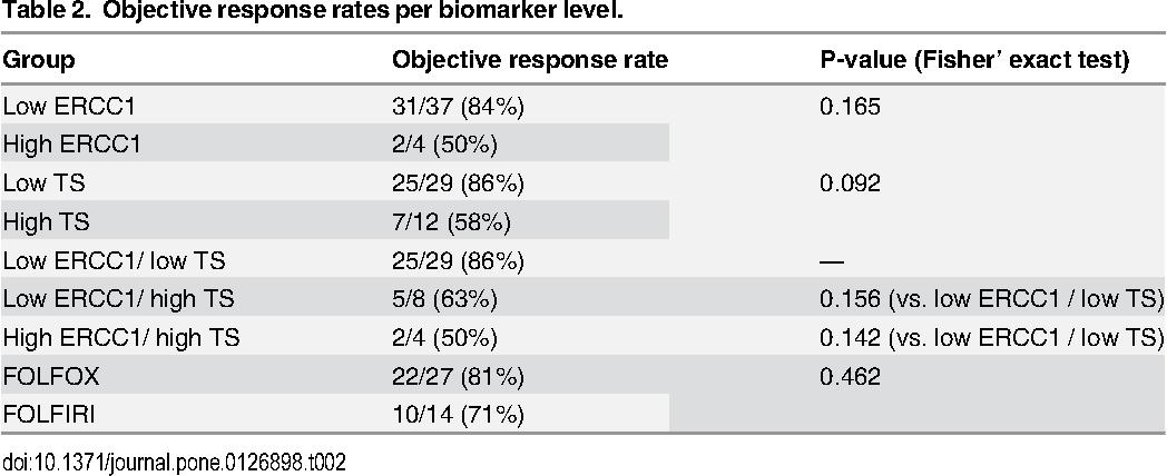 Ercc1 And Ts Expression As Prognostic And Predictive Biomarkers In Metastatic Colon Cancer Semantic Scholar
