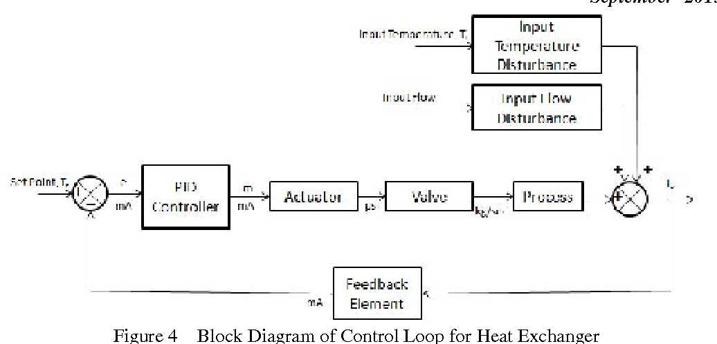 figure 4 from soft computing techniques based design of Block Diagram Heat Exchanger temperature control of heat exchanger