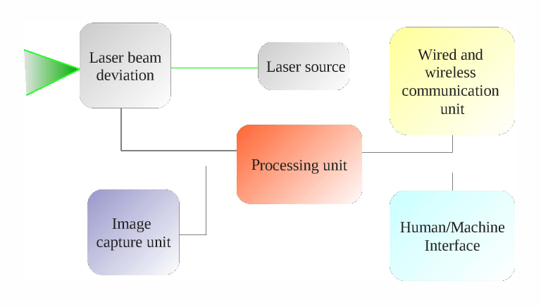 Figure 3 from LazerLab: A 3D scanner/tracer laser system with stereoscopic  vision | Semantic ScholarSemantic Scholar